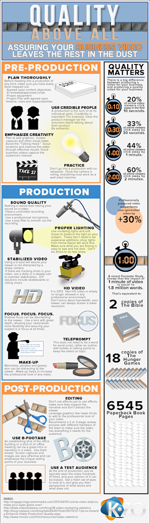 A DIY Guide to Making a Professional Business Video (Infographic) image KZOinnovation 5 1 20131