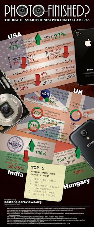 The Rise of Smartphones Over Digital Cameras  [Infographic] image smartphone2