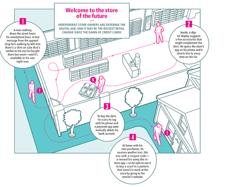 store of the future graphic