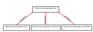 Your Guide To Website Redirection: 301 Redirect vs. Canonical Tags image @@p4