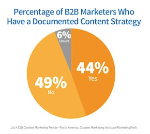 2014 B2B Content Marketing Research: Strategy is Key to Effectiveness image b2b content Documented Strategy