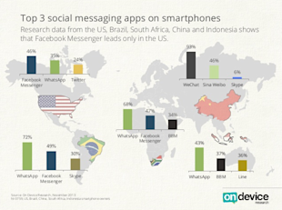 WhatsApp Dominates The Global Mobile Messaging App Market; WeChat Dominates China image Top Messaging Apps Globally