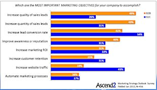Determining Your Marketing Strategy: B2B or B2C Marketing image most important marketing objectives ascend2