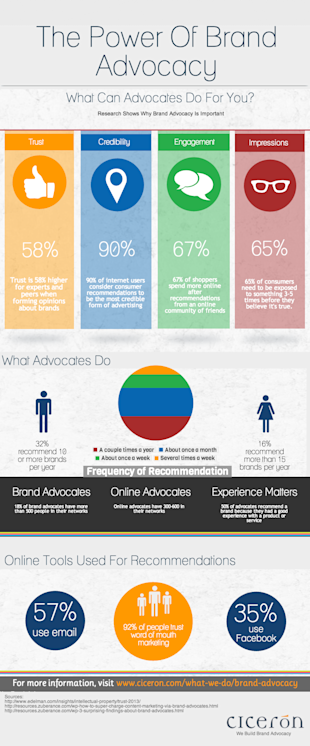 The 10 Best Marketing Infographics of 2013 image info5