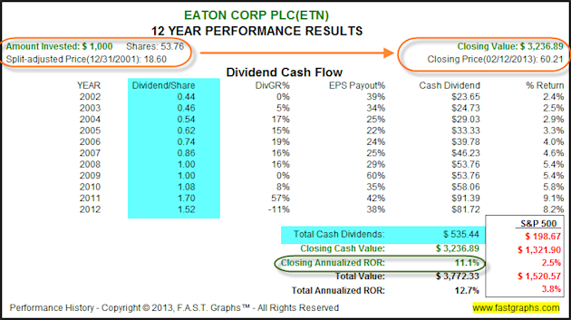 Eaton Corp: Fundamental Stock Research Analysis image ETN2
