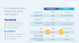 Do Twitter Ads Work? Comparing The Ad Performance Of The Worlds Largest Social Networks image twitter vs facebook ad performance metrics