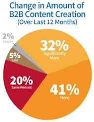 83 Exceptional Social Media and Marketing Statistics for 2014 image B2B content creation