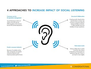 The Future of 'Social Listening' image 10100224474 646dc45a49