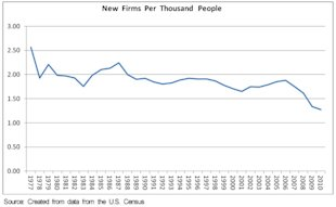 New Firms Per Thousand People