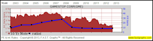 GameStop Corp: Fundamental Stock Research Analysis image GME3