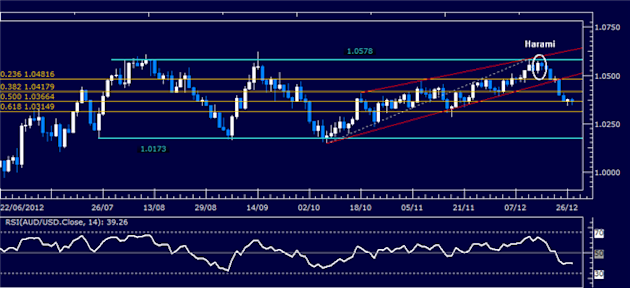 Forex_Analysis_AUDUSD_Classic_Technical_Report_12.24.2012_body_Picture_1.png, Forex Analysis: AUD/USD Classic Technical Report 12.27.2012
