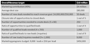 10 Critical B2B Sales and Marketing Metrics – Part 2 image Lead Metrics Graph 1