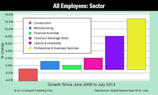 Did You See This Morning's Jobs Report; the Worst So Far of the Year? image All Employees Sector Lombardi Publishing Chart