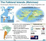 Fact file on the Falkland Islands (Malvinas). British forces reclaimed control of the Falklands in June 1982 following an Argentine invasion after then prime minister Margaret Thatcher sent a naval task force