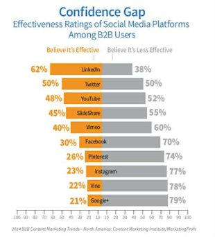 New Report Proves Content Marketing Strategy is Necessary image b2b content research 2014 confidence1
