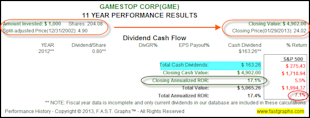 GameStop Corp: Fundamental Stock Research Analysis image GME2