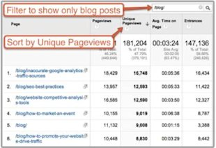3 Content Optimization Questions That Google Analytics Can Answer image content optimization unique pageviews1