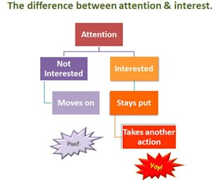 Interest vs Attention.  Which is Your Goal? image int attn