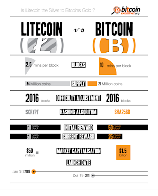 Litecoin vs. Bitcoin: Top Two Cryptocurrencies Compared [Infographic] image Litecoin vs. Bitcoin Top two cryptocurrencies compared INFOGRAPHIC