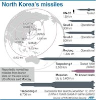 Graphic showing North Korea's suspected missile arsenal. Pyongyang has moved two missiles away from launch sites on the country's eastern coast, US officials said, signaling lowered tensions