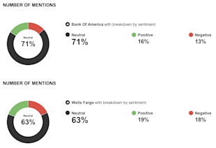 Social Media Face Off: Bank of America vs. Wells Fargo image sentiment2