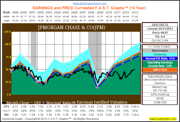 The Dow Hits All Time Highs, But The Truth Is It Remains Cheaply Valued image JPM1