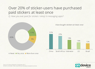WhatsApp Dominates The Global Mobile Messaging App Market; WeChat Dominates China image Stickers Revenue Messaging Apps