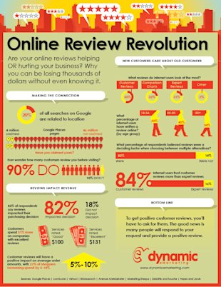 The Massive Impact of Customer Reviews image online reviews infographic