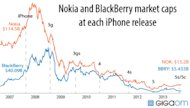 Did the iPhone Destroy Nokia and BlackBerry? image iphone nokia bbry