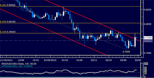 AUD/USD Technical Analysis: Waiting for New Short Setup