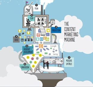 How to Build a Content Marketing Machine Part II image 108buc51