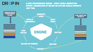 Local Marketing Success is in the Details image Marketing Engine12