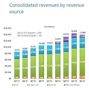 2013 Q1 Google Earnings Call Reveals Real Reason For Google Fiber? image 2013 google q1 revenues by source