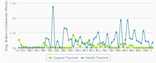 Social Media Strategy Review: Gujarat Tourism image engagement Rate 111