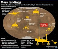 Graphic showing the previous landing sites for Mars rovers and landers. Includes facts on the Mars Science Laboratory rover