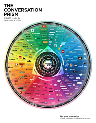 Digital is Getting More Fragmented Not Less image ConversationPrism2013XLarge thumb