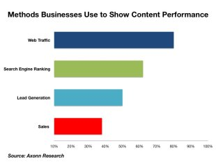 5 Charts Defining the Current State of Content Marketing image slide13