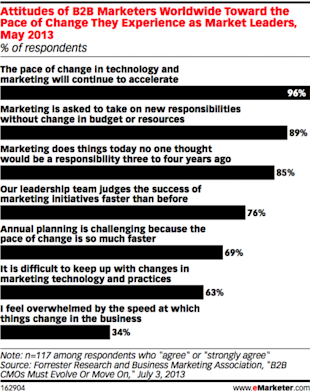 Four Important Digital Marketing Trends for 2014 image pace of change2