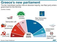 The composition of Greece's new parliament. The head of Greece's radical left-wing Syriza party said Tuesday his cabinet will reject all austerity measures imposed under an EU-IMF loan deal, if he manages to form a new government