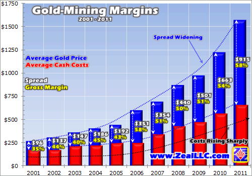 Gold mining profit margins