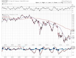 How to Take Advantage of the Inevitable Rise in Interest Rates image 10 Year US Treasury Chart2