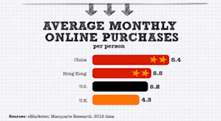 Chinas Internet is a Giant Shopping Mall [Infographic] image china online consumer 082