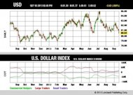 The Fed's Change of Heart: What It Means for Investors image U.S. Dollar Index Chart1 300x214