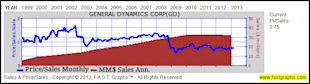 General Dynamics Corp: Fundamental Stock Research Analysis image GD4