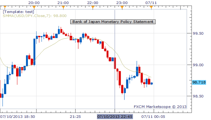 BOJ_Monetary_Policy_Statement_body_Picture_1.png, Japanese Yen Higher After BOJ Maintains Monetary Base Target at ¥270T