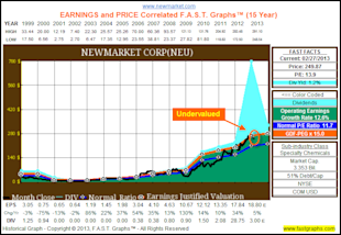 NewMarket Corp: Fundamental Stock Research Analysis image NEU1
