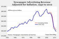 "How Would You Answer ""Why Does Most Marketing Stink?"" image newspaper advertising revenue 300x20149"