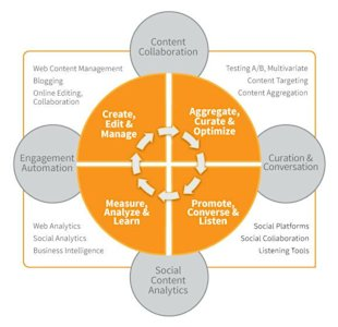 A Strategic Map for Better Use of Content Marketing Technologies image content marketing technologies tech report chart