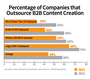 25 Compelling Reasons To Blog For Business Yesterday image companies that outsource content creation