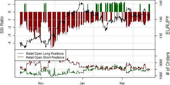 ssi_eur-jpy_body_Picture_19.png, Euro Not out of the Woods versus Japanese Yen
